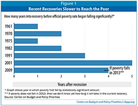 poverty decline years after recession