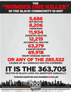 black abortion number one killer