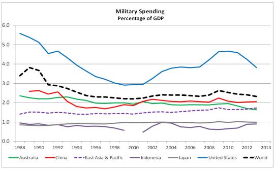 Military Spending 1
