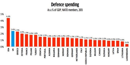 military-spending-NATO