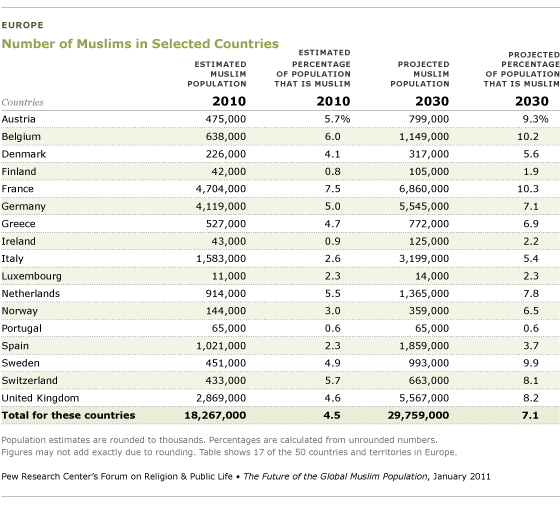 Muslims in selected countries