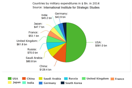 top_ten_military_expenditures_in_us_bn-_in_2014_according_to_the_international_institute_for_strategic_studies