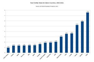 Total_Fertility_Rates_for_Select_Countries-2005-2010