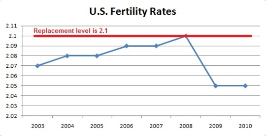 U.S.-Fertility-Rates