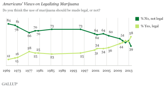 american-support-legalizing-marijuana
