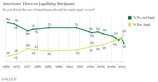 american-support-legalizing-marijuana