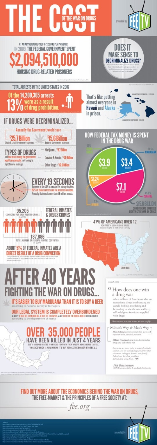 cost-of-the-war-on-drugs