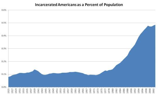 Incarcerated_Americans_as_a_Percent_of_Population