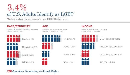 LGBTPopulation