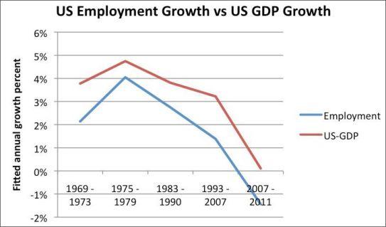 u-s-employment-growth-vs-u-s-gdp-growth