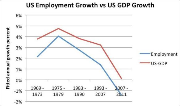 u-s-employment-growth-vs-u-s-gdp-growth