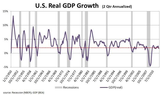 US-Real-GDP
