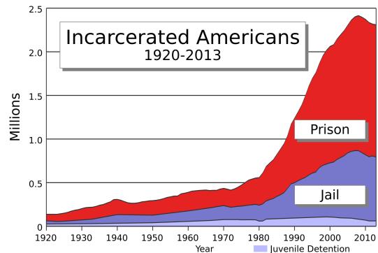 US_incarceration_timeline-clean.svg_