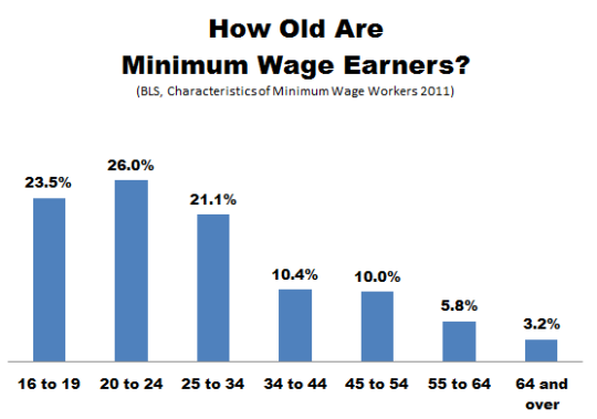 BLS_Minimum_Wage_Age