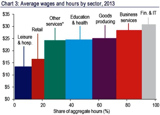 industries wages average