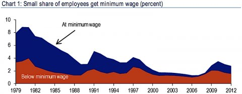 minimum-wage-workers