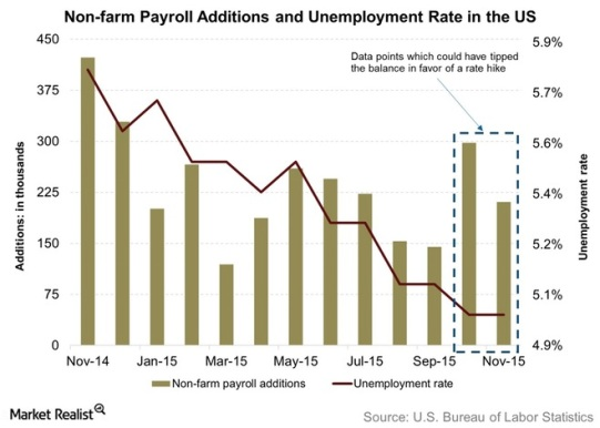 Non-farm-Payroll-Additions-and-Unemployment-Rate-in-the-US