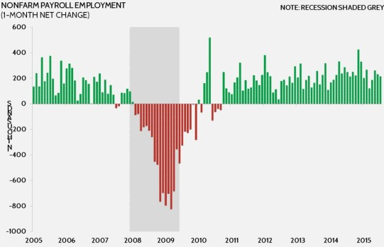 Non-Farm-Payroll-Employment-1024x660