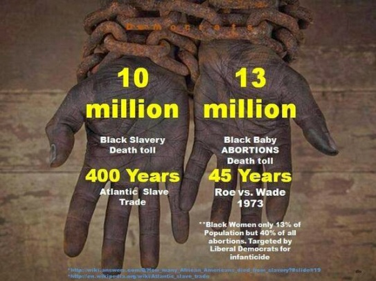 slavery vs abortion