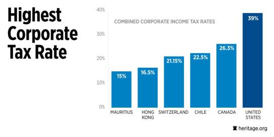 tax rate corp