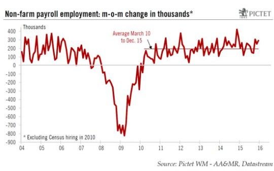 US_Employment_08.01.2016-1