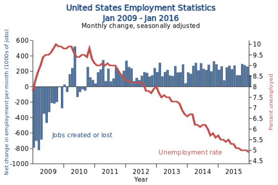 US_Employment_Statistics.svg