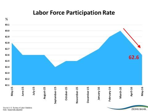 1606-Labor-Force-Participation