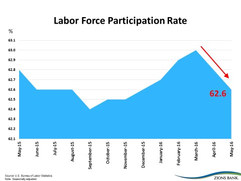 1606-Labor-Force-Participation