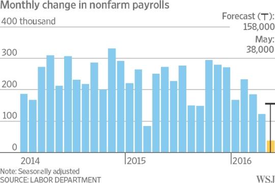 2014-2016 Non farm payroll jobs