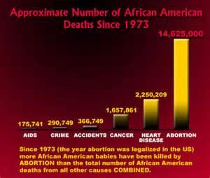 black abortion number