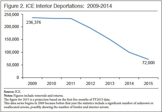 interior deportations