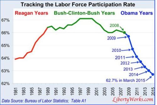 Labor-force-participation-under-Obama
