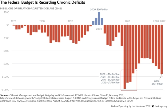 SR-fed-spending-numbers-2012-p4-chart-4