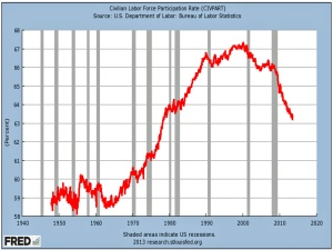 the-labor-force-participation-rate-tanked--heres-the-not-so-scary-reason-why