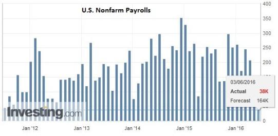 U.S.-Nonfarm-Payrolls