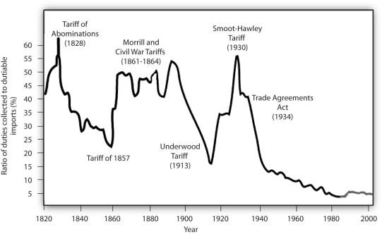 us tariff rates