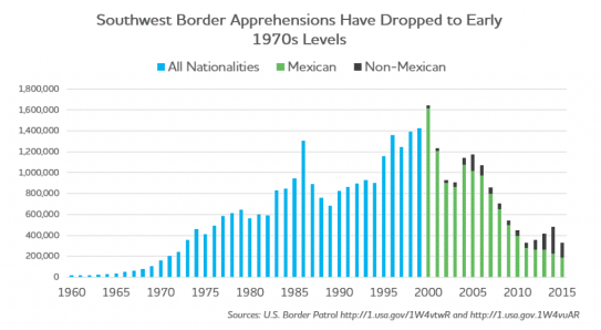 1970 border apprehensions