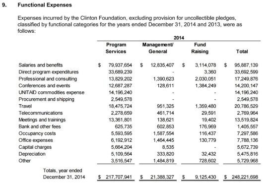 ClintonFoundationExpenses