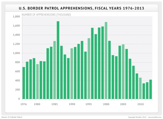 us_border_apprehensions_1976_2013