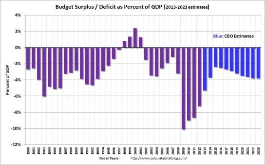 Image result for us government spending vs. revenue deficits 2015
