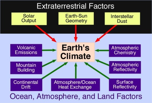 Image result for Human Factors of Climate Change