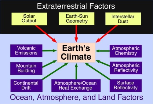 Image result for list of natural causes of climate change