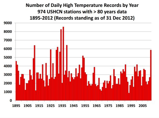 Image result for dr. john christy slides climate change