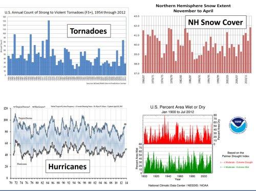 Image result for dr. john christy slides climate change