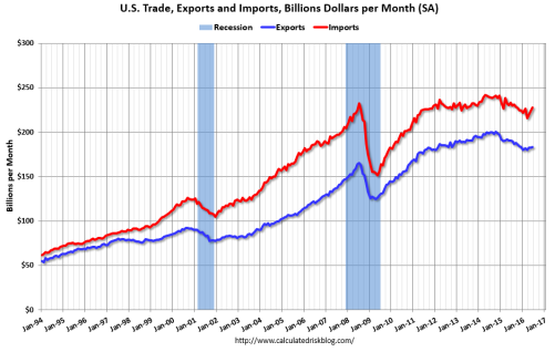 Image result for us and china trade deficits through 2016