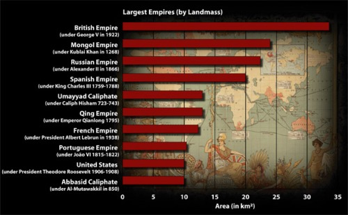 Image result for list of the largest empires with length