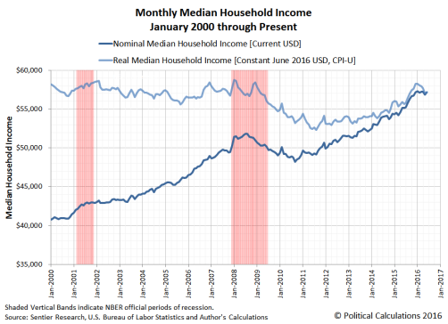 Image result for Median household Income of the United States (2016)